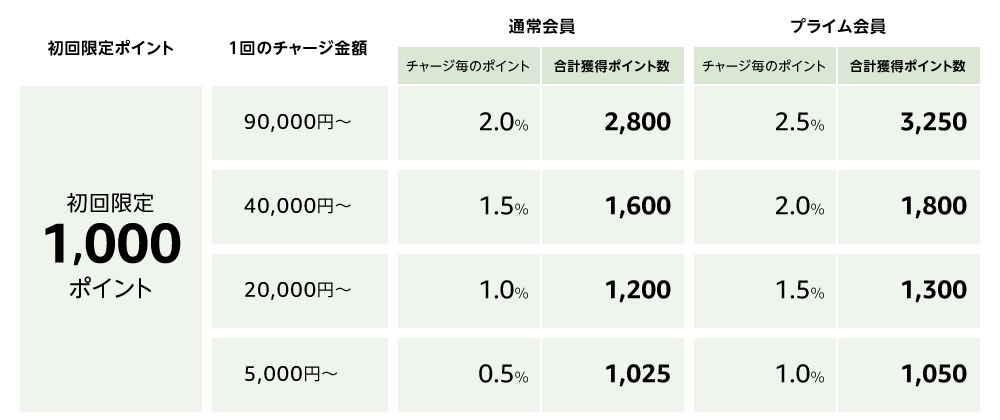 amazonギフト券1000円キャンペーン