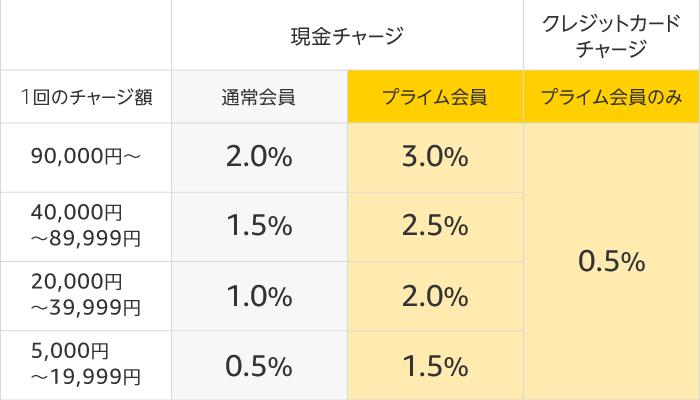 ギフト券を購入する②(チャージで最大3%還元)