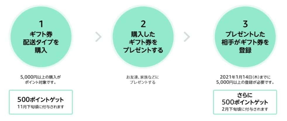 【10/14まで】ギフト券配送タイプ購入で最大1000ポイント